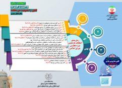 اینفوگرافی یازدهمین دوره انتخابات مجلس شورای اسلامی استان اردبیل